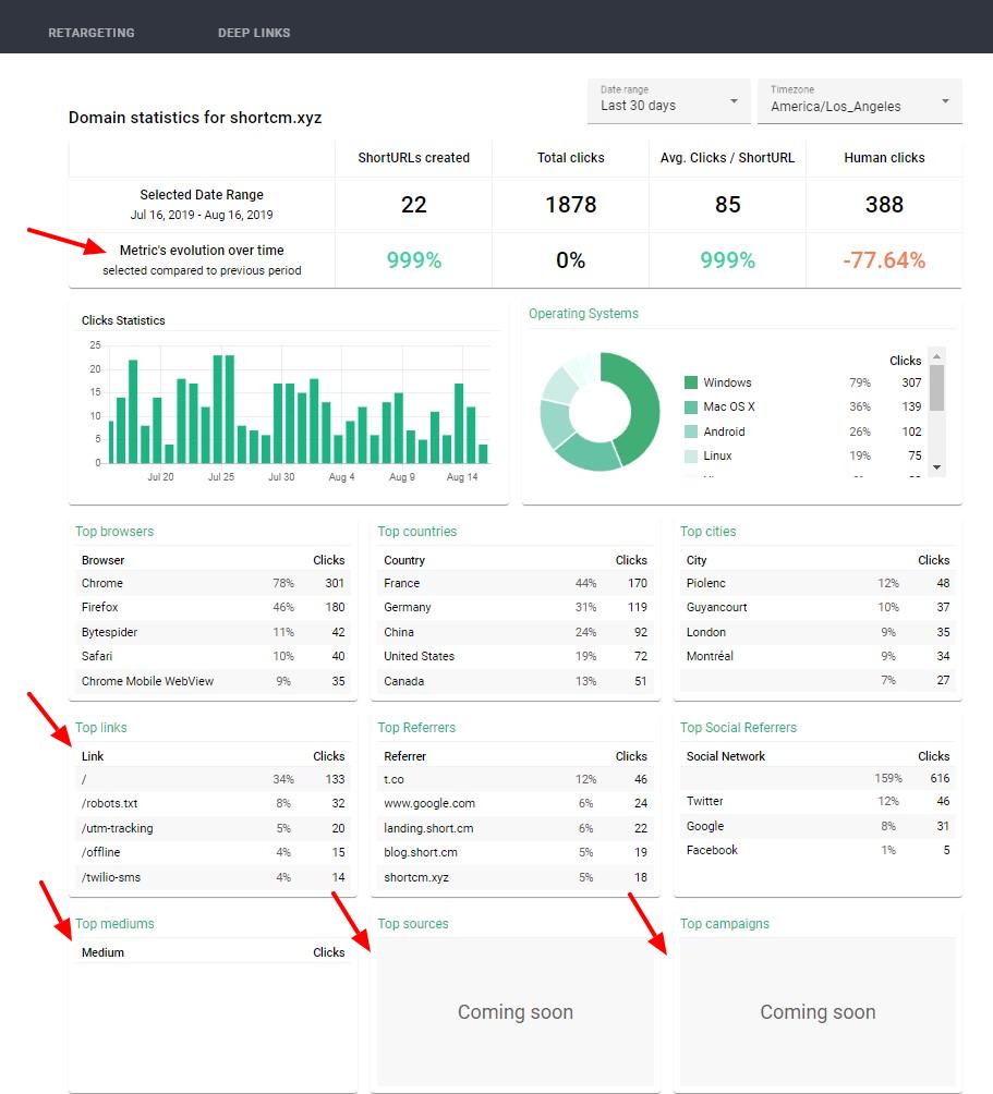 Domain statistics on Short.cm