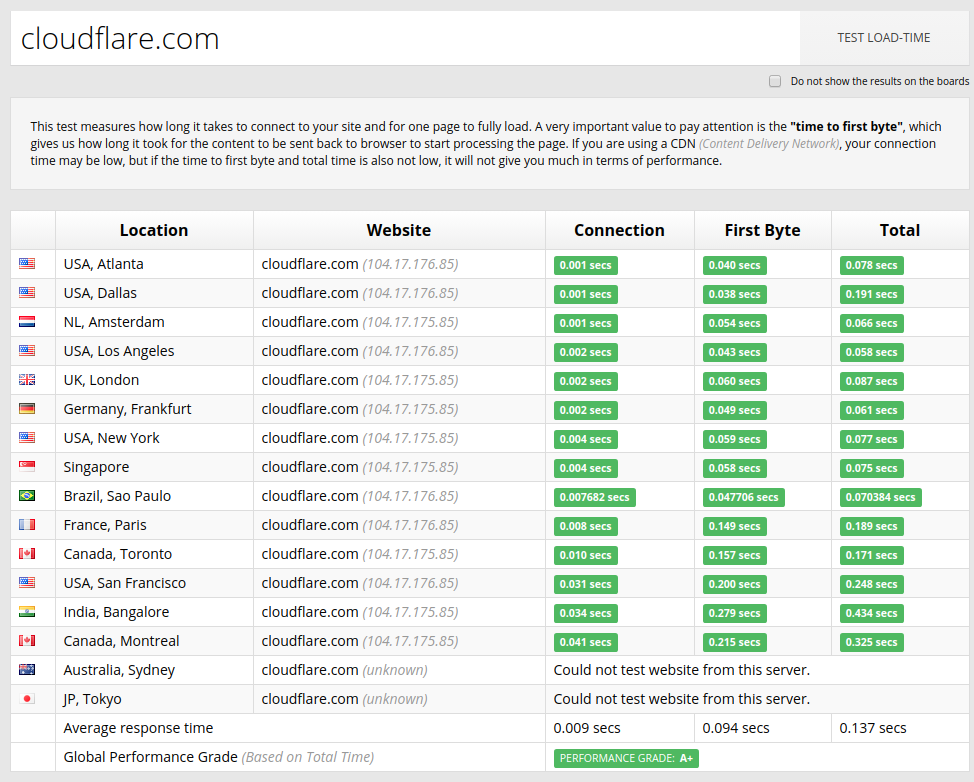 cloudflare-performance