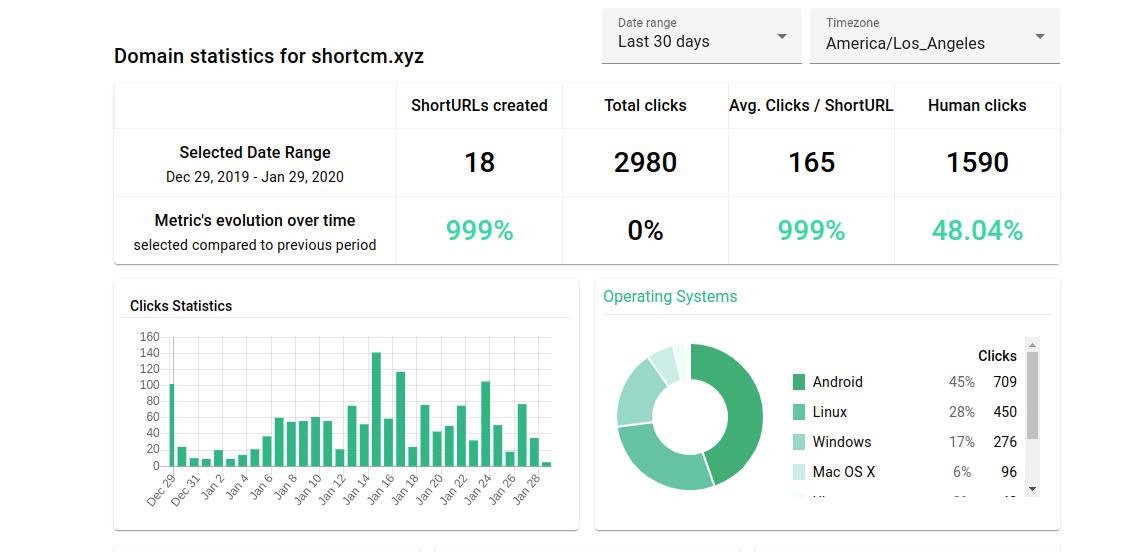linkedin-short-links-shortcm-statistics