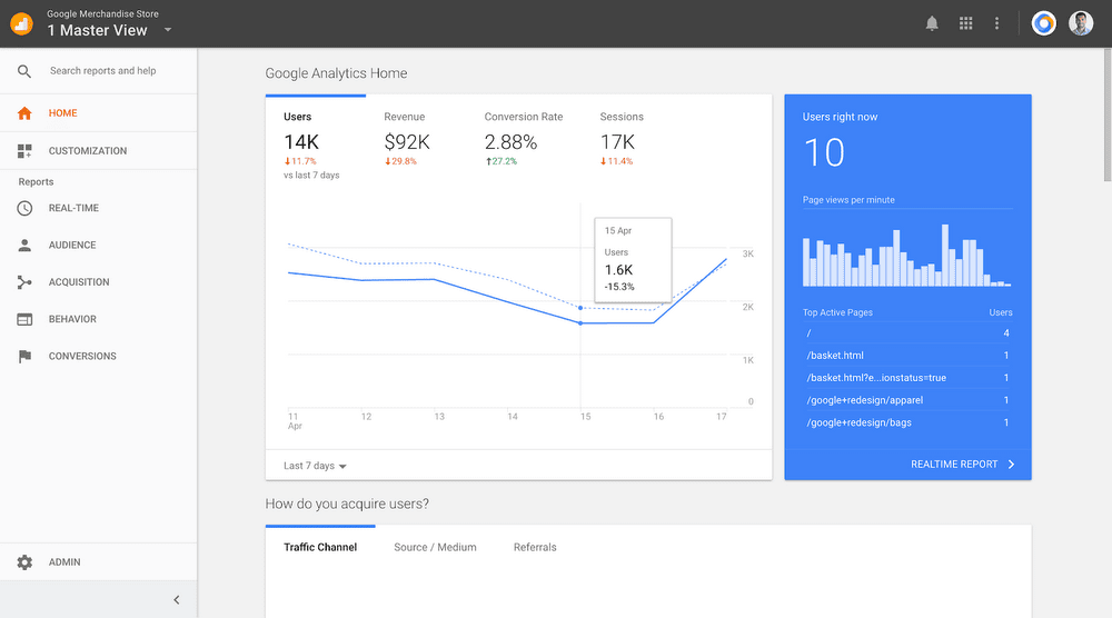 shortcm-google-analytics